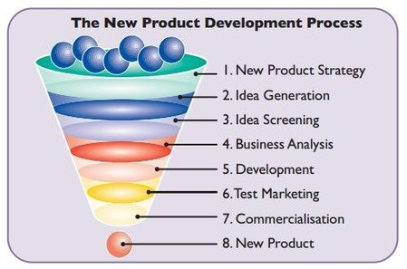 new product development process